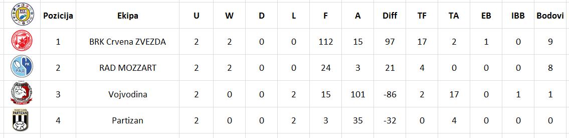 Tabela A liga
