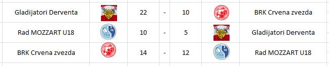 Odigrane utakmice A grupe