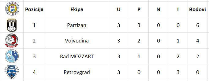 Tabela B grupa