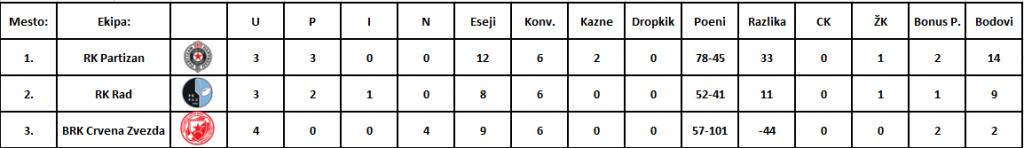 A grupa tabela