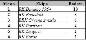 Konačna tabela U14