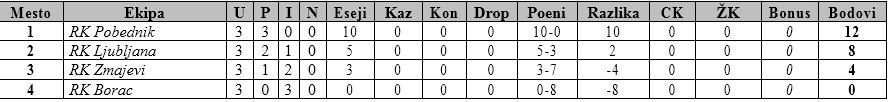 Tabela A grupa U14