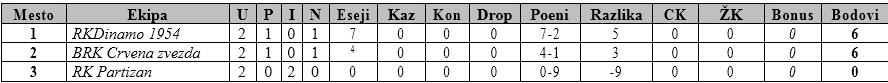 Tabela B grupa U14