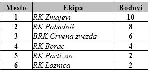 Tabela konačna U12