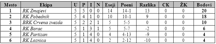 Tabela prvi turnir U12