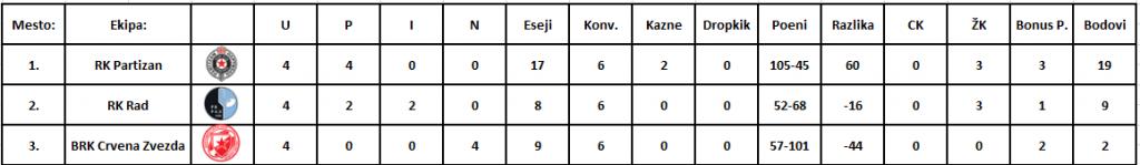 A liga tabela