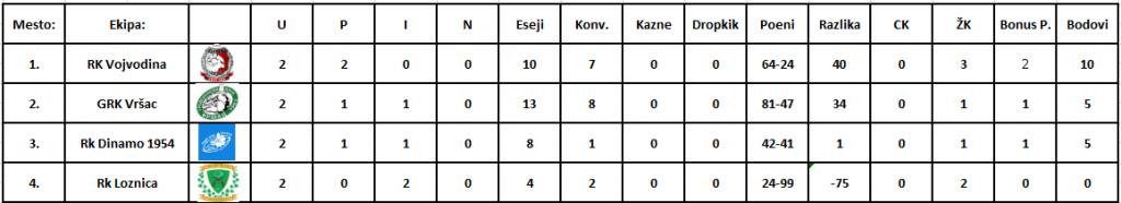 B liga tabela