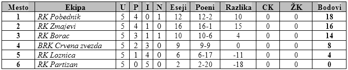 tabela III turnir U12