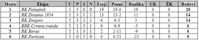 tabela III turnir U14