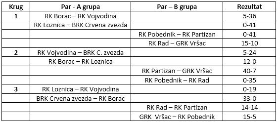 rezultati po grupama 7s
