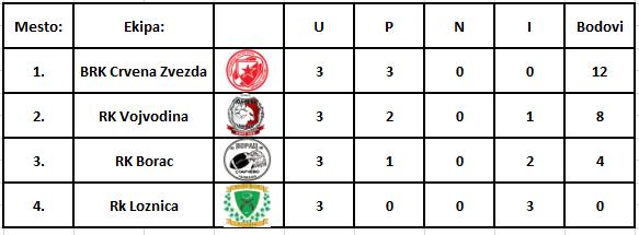tabela A grupa
