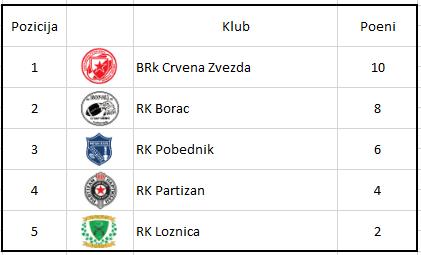 Tabela drugi turnir