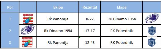 U18 rezultati