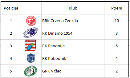 Tabela 2. turnir