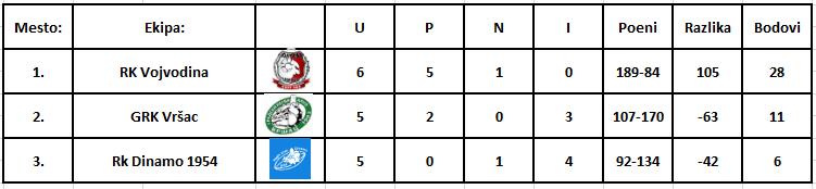 Tabela-B-grupa