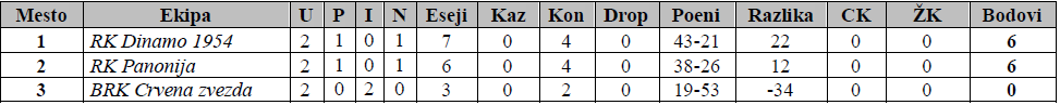 Tabela poslednjeg turnira