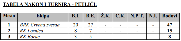 Tabela petlići