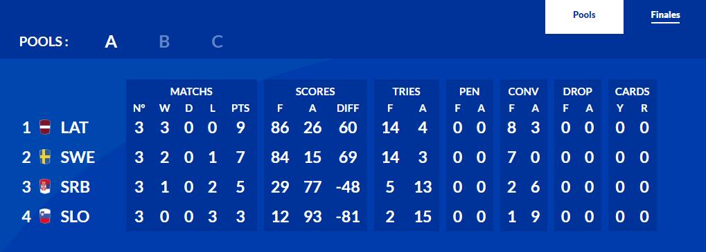 Završen Rugby Europe 7s Trophy za juniore
